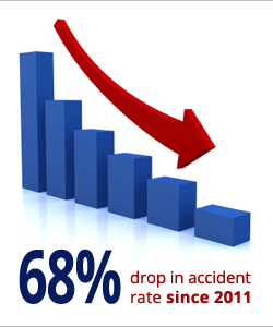We have had a 68% drop in accident rates since 2011
